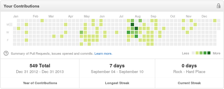 ../../../_images/github-contributions-2013.png