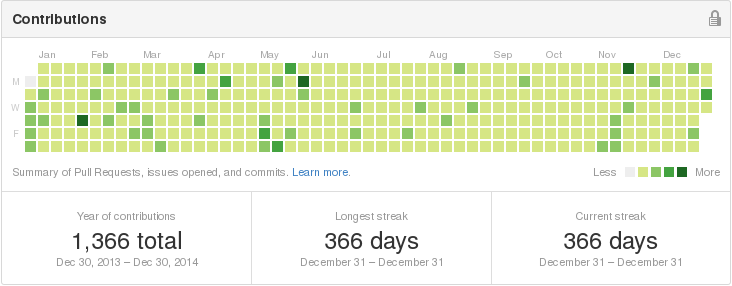 ../../../_images/github-contributions-2014.png